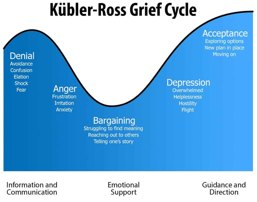 An info-graphic depicting the 5 stages of grief, also known as the Kübler-Ross Grief Cycle