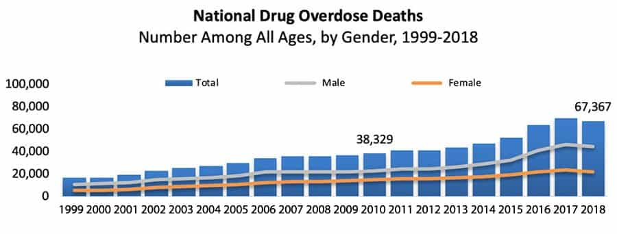 Graph of United States - Drug Overdose Deaths By Year